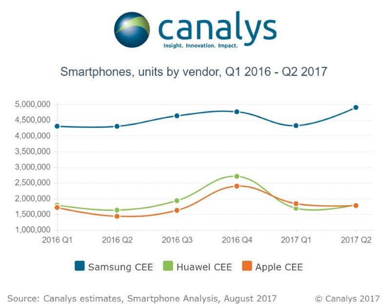 Smartphone units by vendor 1 e1502976244950